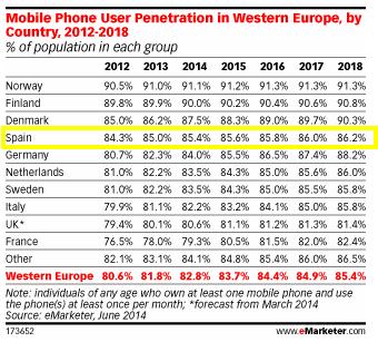 Smartphones Rule in Spain - eMarketer 2014-11-11 13-37-02